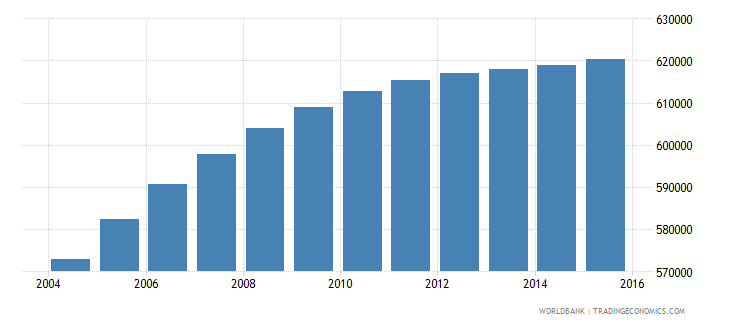 honduras population ages 11 17 female wb data