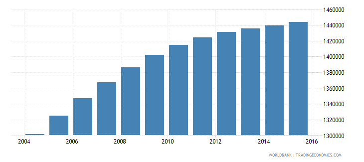 honduras population ages 11 18 total wb data