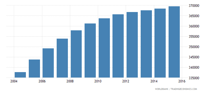 honduras population ages 12 15 male wb data