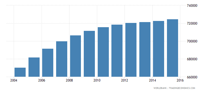 honduras population ages 12 15 total wb data
