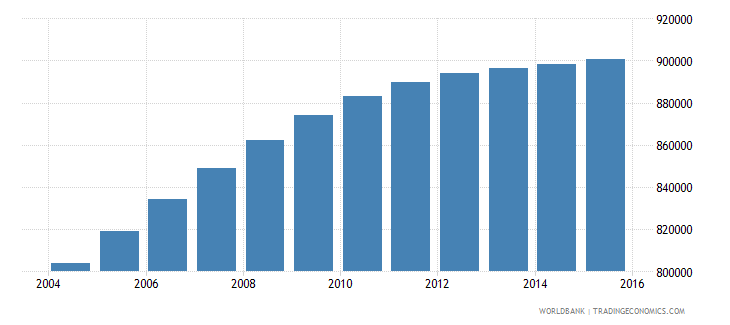 honduras population ages 13 17 total wb data