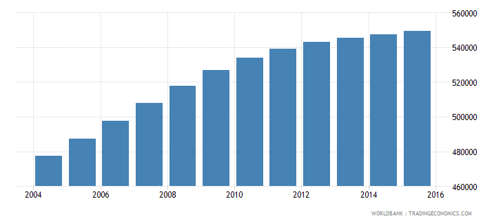 honduras population ages 13 18 male wb data
