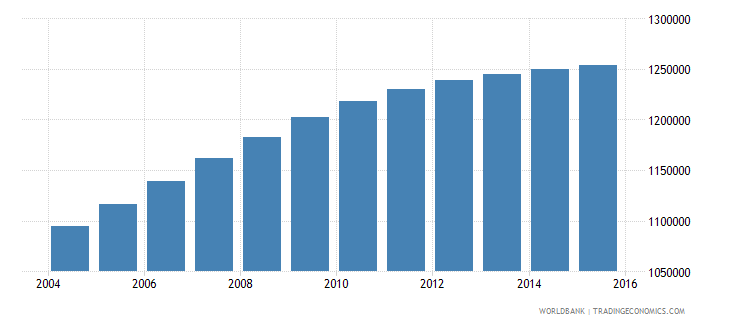 honduras population ages 13 19 total wb data