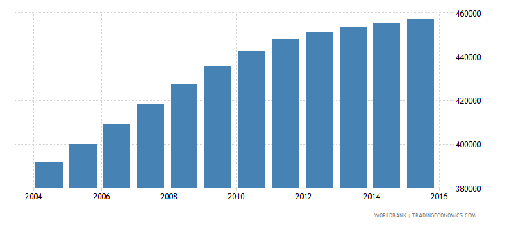 honduras population ages 14 18 male wb data