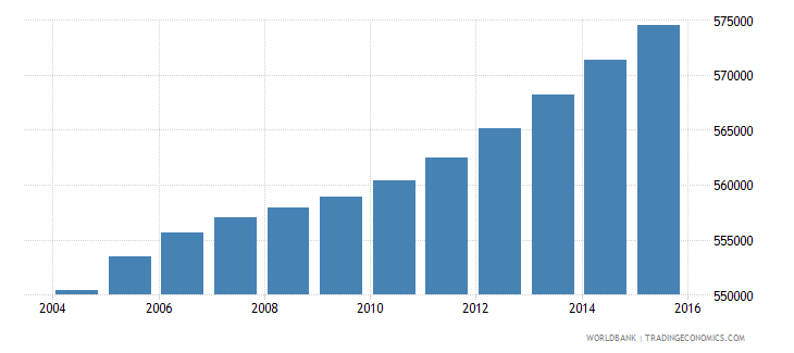 honduras population ages 6 11 male wb data