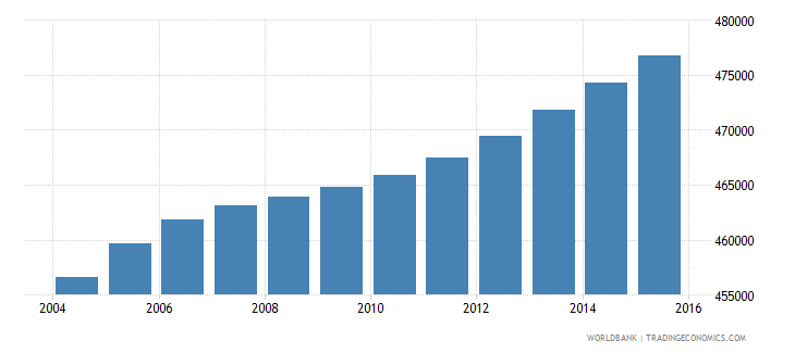 honduras population ages 7 11 male wb data