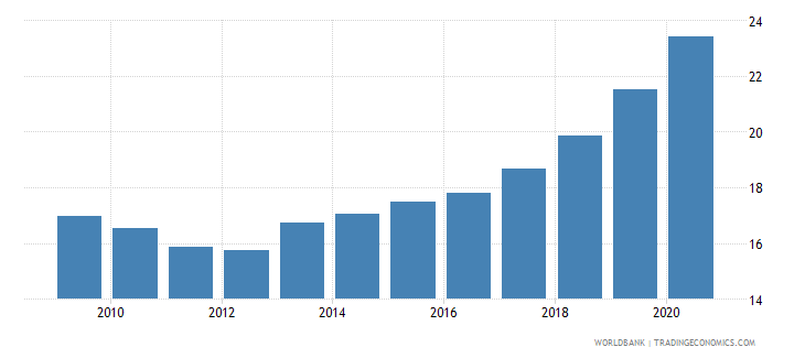 honduras remittance inflows to gdp percent wb data