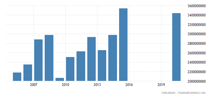 honduras taxes on international trade current lcu wb data