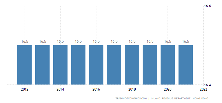 Hong Kong Corporate Tax Rate | 2019 | Data | Chart | Calendar | Forecast