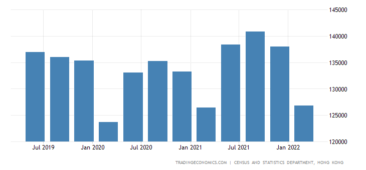 Hong Kong GDP From Public Administration