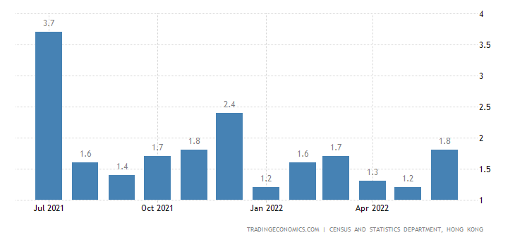 inflation in hong kong Inflation 17% (2017) population below  hong kong's economic policy has often been cited by economists such as milton friedman and the cato institute as .