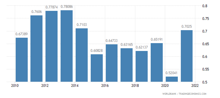 hungary agricultural raw materials exports percent of merchandise exports wb data