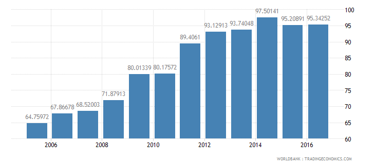 hungary central government debt total percent of gdp wb data