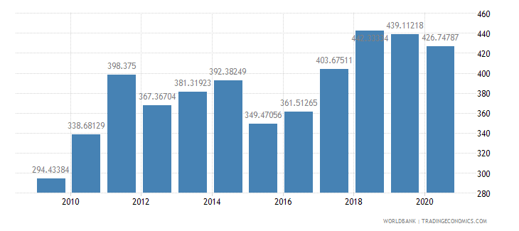 hungary export value index 2000  100 wb data