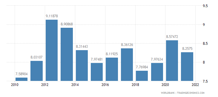 hungary food exports percent of merchandise exports wb data