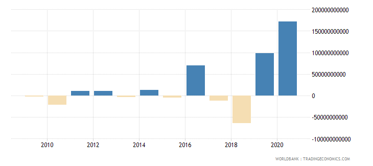 hungary foreign direct investment net inflows bop us dollar wb data