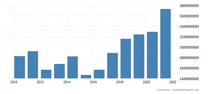 hungary general government final consumption expenditure us dollar wb data