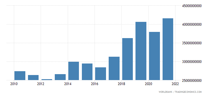 hungary gross capital formation constant 2000 us dollar wb data