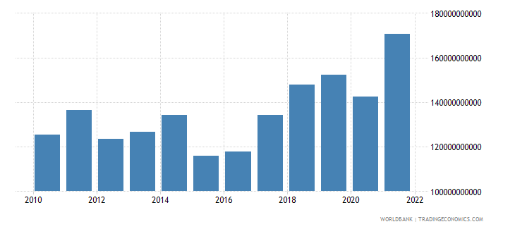 hungary imports of goods services and income bop us dollar wb data
