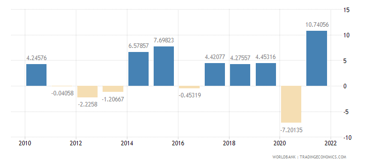 hungary industry value added annual percent growth wb data