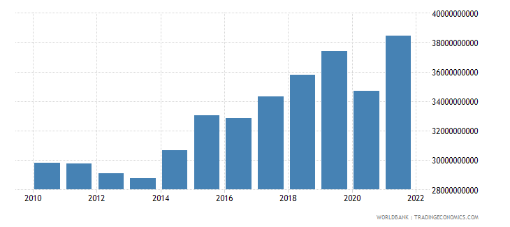 hungary industry value added constant 2000 us dollar wb data
