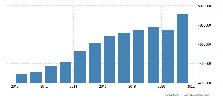 hungary labor force total wb data