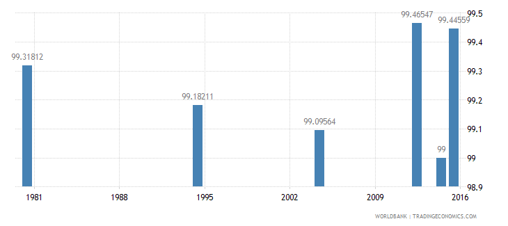 hungary literacy rate youth female percent of females ages 15 24 wb data