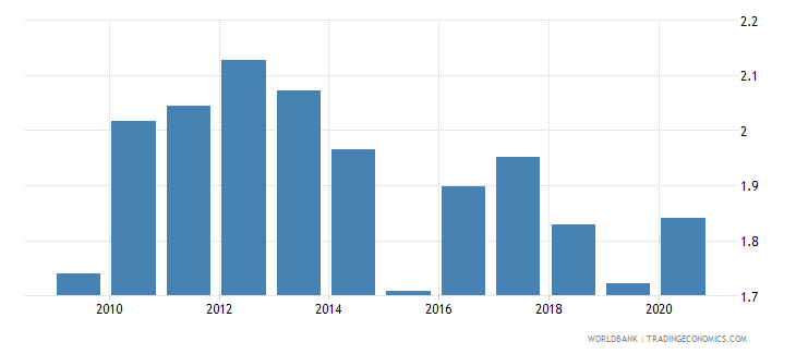 hungary merchandise exports to developing economies in east asia  pacific percent of total merchandise exports wb data