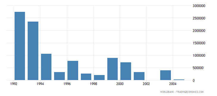hungary net bilateral aid flows from dac donors italy us dollar wb data