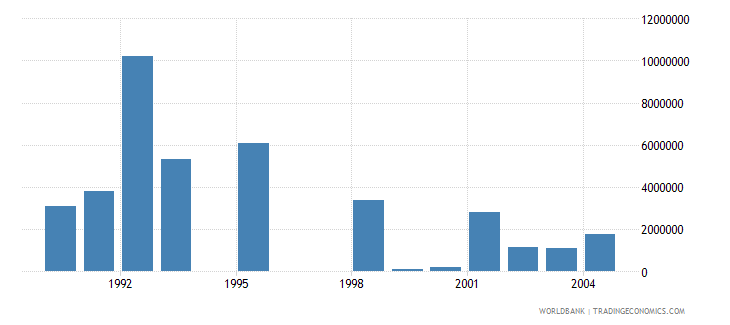 hungary net bilateral aid flows from dac donors netherlands us dollar wb data