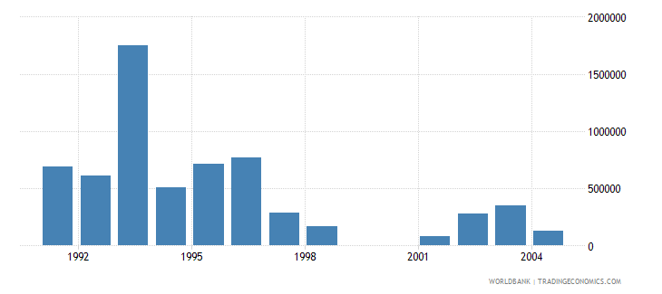hungary net bilateral aid flows from dac donors norway us dollar wb data