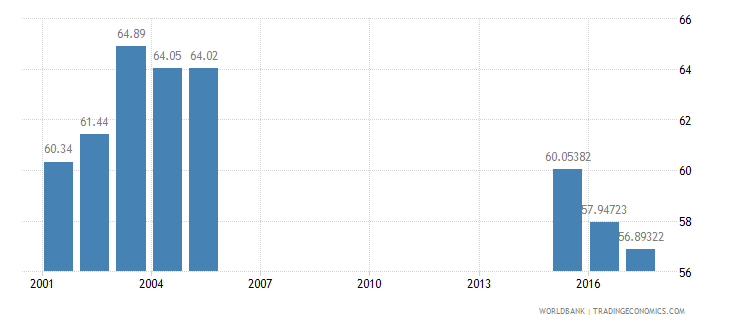 hungary net intake rate in grade 1 female percent of official school age population wb data