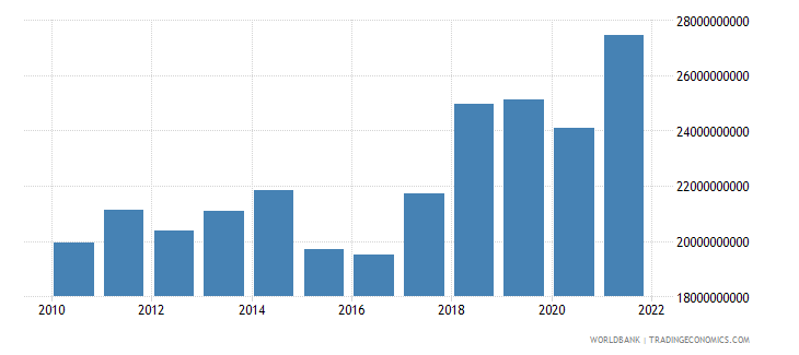 hungary net taxes on products us dollar wb data