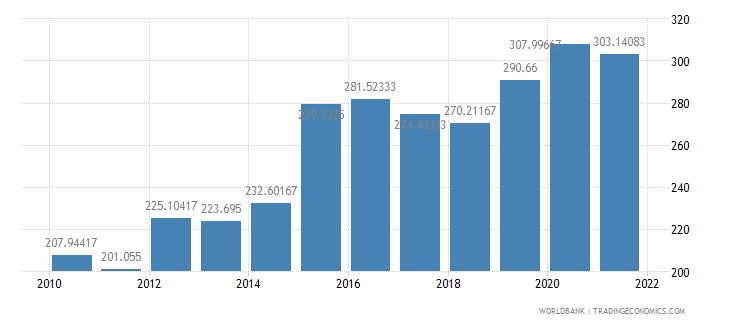 hungary official exchange rate lcu per us dollar period average wb data