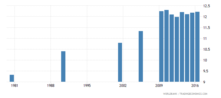 hungary uis mean years of schooling of the population age 25 male wb data