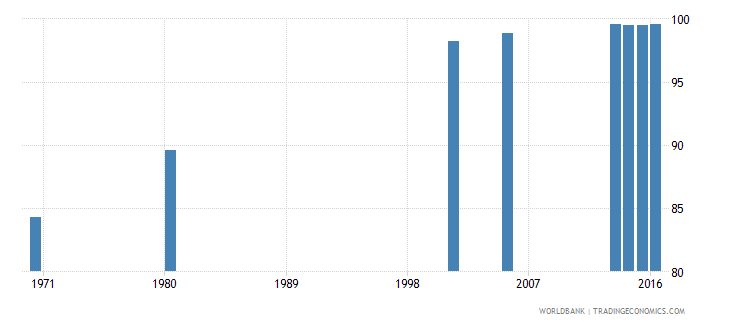 hungary uis percentage of population age 25 with at least completed primary education isced 1 or higher female wb data