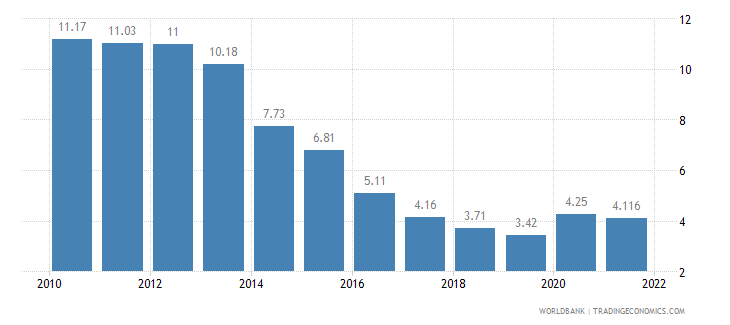 hungary unemployment total percent of total labor force wb data