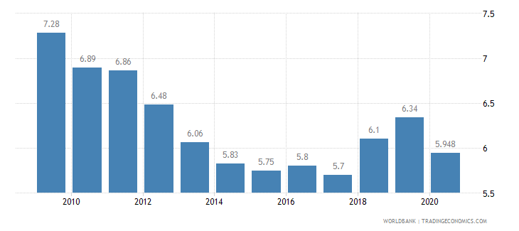 hungary vulnerable employment total percent of total employment wb data