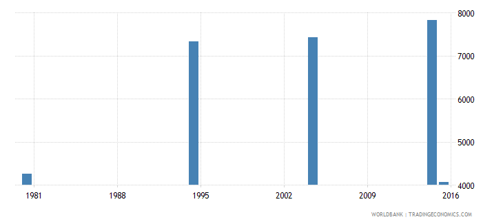 hungary youth illiterate population 15 24 years male number wb data