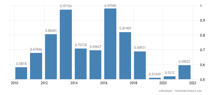 iceland agricultural raw materials exports percent of merchandise exports wb data