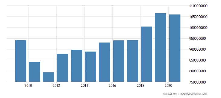 iceland agriculture value added constant 2000 us dollar wb data