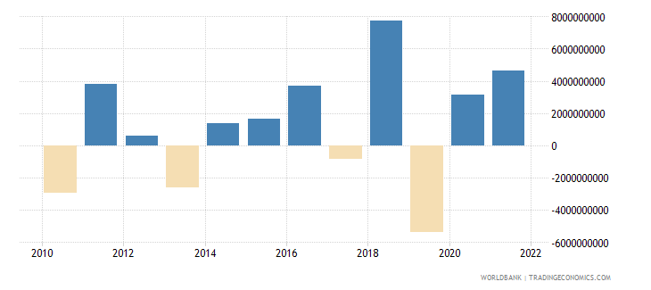 iceland changes in inventories current lcu wb data