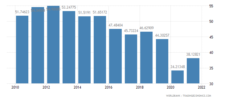 iceland exports of goods and services percent of gdp wb data