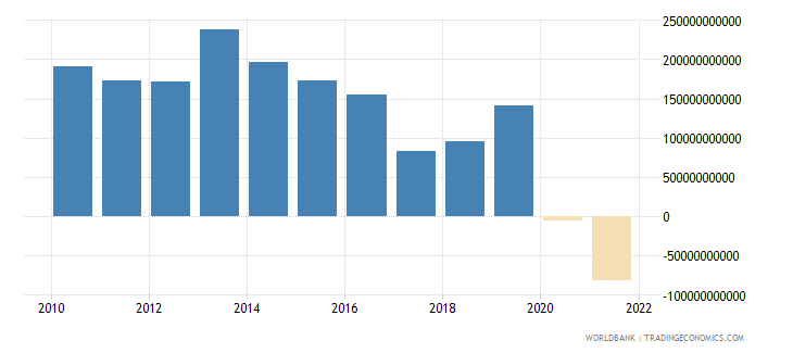 iceland external balance on goods and services constant lcu wb data