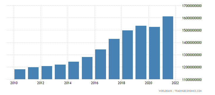 iceland final consumption expenditure constant 2000 us dollar wb data