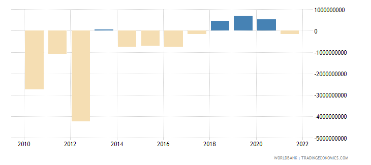 iceland foreign direct investment net bop us dollar wb data