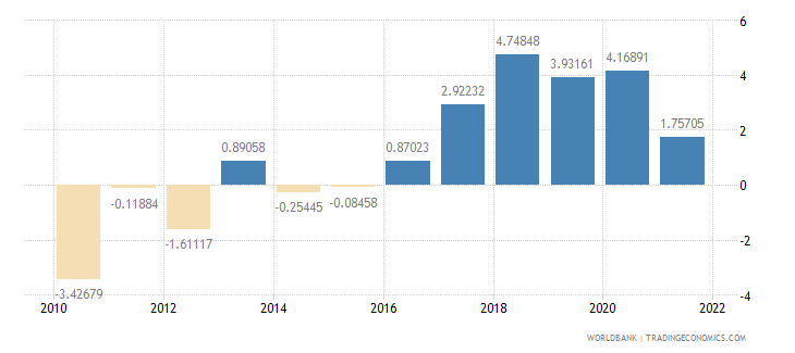 iceland general government final consumption expenditure annual percent growth wb data