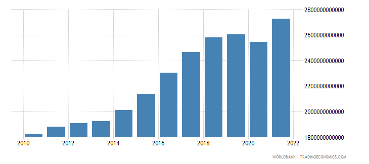 iceland gross national expenditure constant lcu wb data
