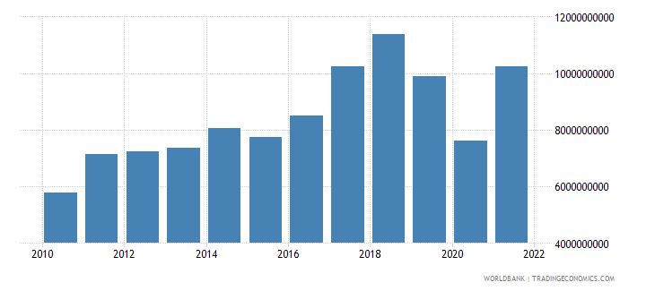 iceland imports of goods and services bop us dollar wb data