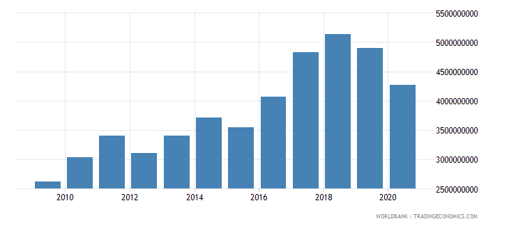 iceland industry value added us dollar wb data